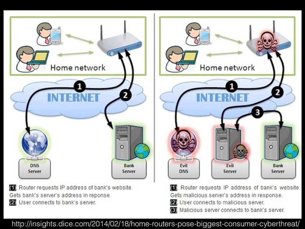 http://insights.dice.com/2014/02/18/home-router...