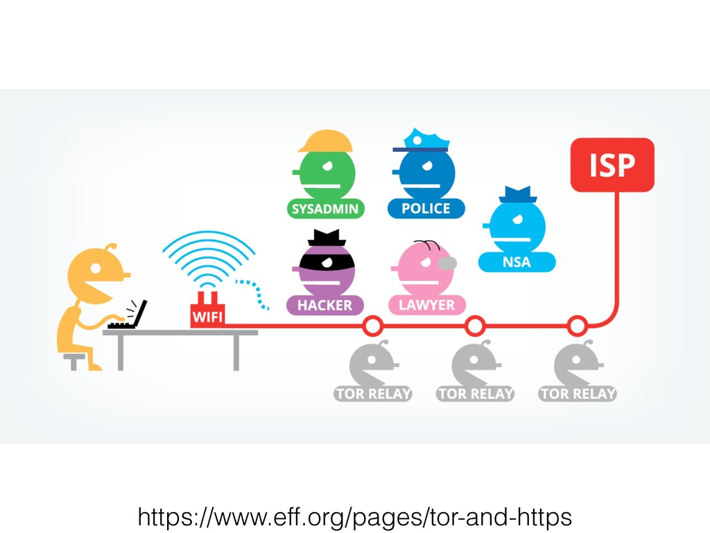 https://www.eff.org/pages/tor-and-https