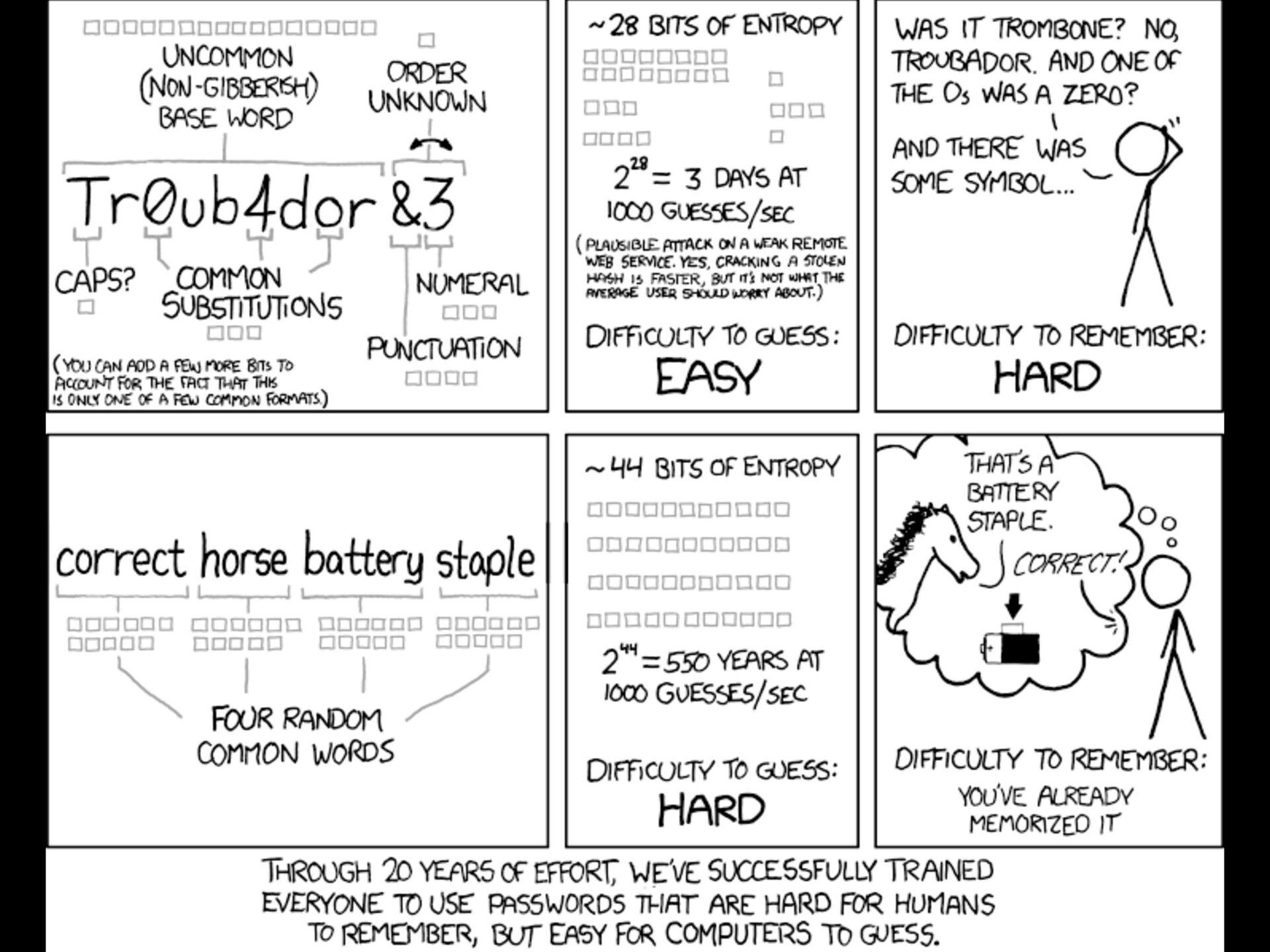 8a. Use Strong & Unique Passwords