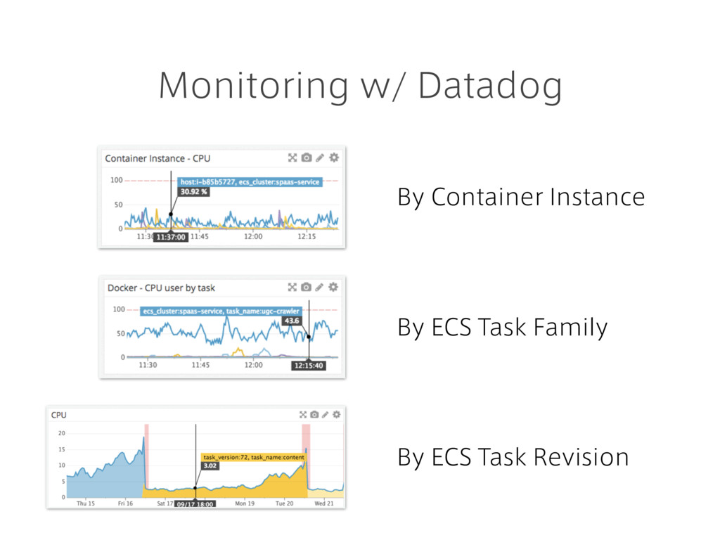 Monitoring w/ Datadog By Container Instance By ...