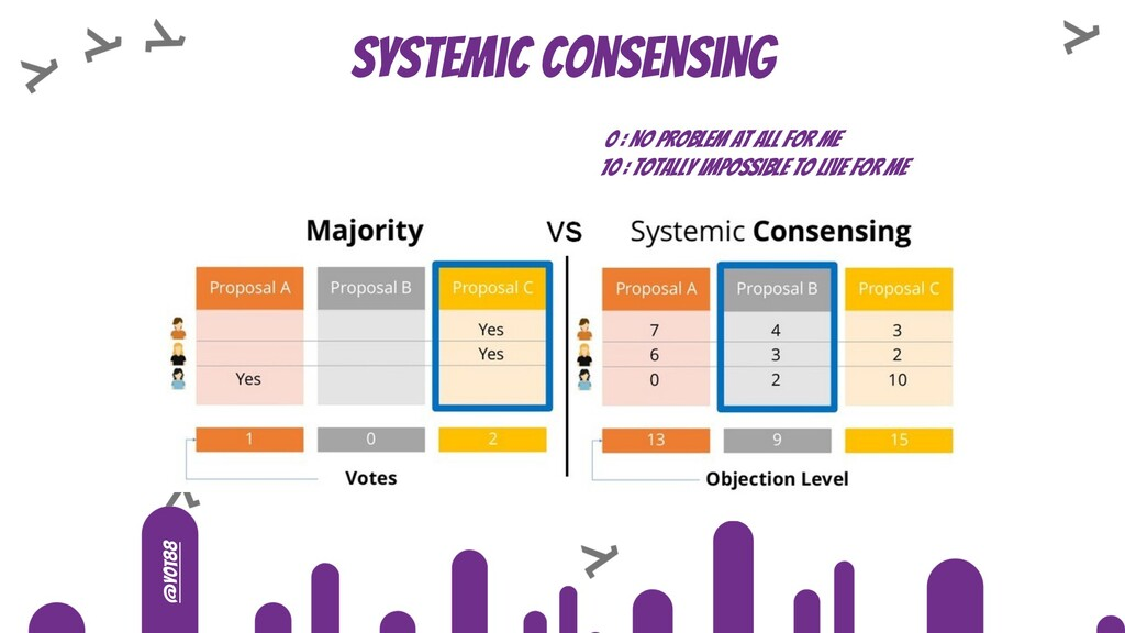 @yot88 Systemic consensing 0 : No problem at al...