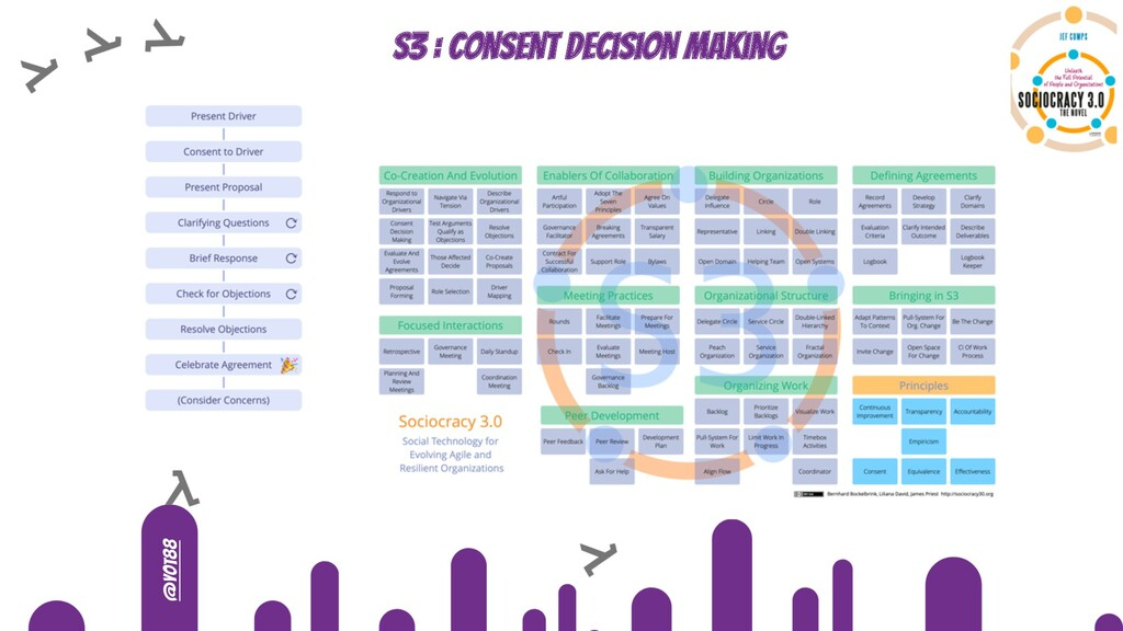 @yot88 S3 : consent decision making