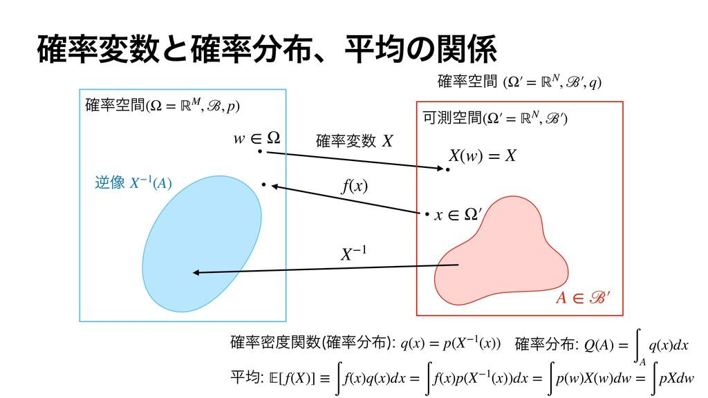 X X−1 ۭ֬ؒ(Ω = ℝM, ℬ, p) w ∈ Ω ٯ૾X−1(A) ֬ີؔ...