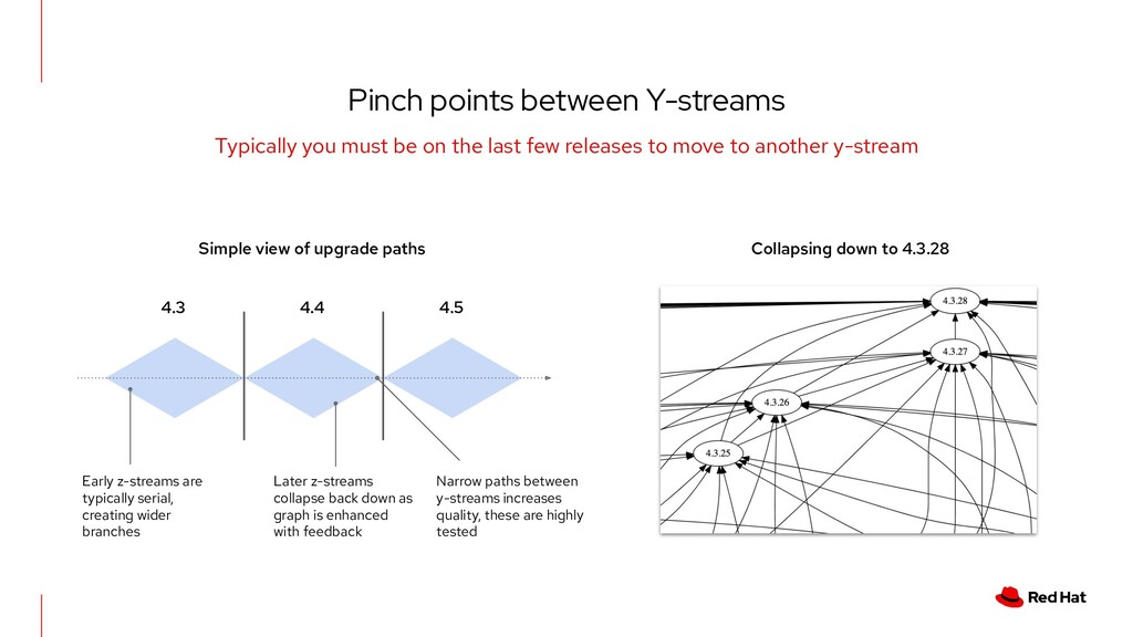 Pinch points between Y-streams Typically you mu...