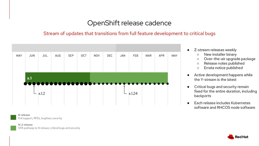 OpenShift release cadence Stream of updates tha...