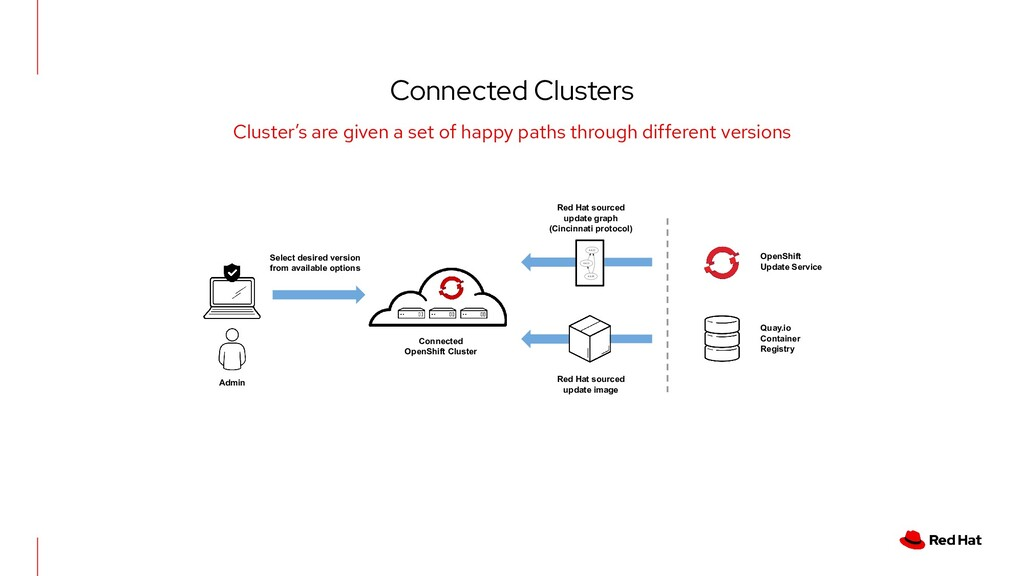 Connected Clusters Cluster's are given a set of...
