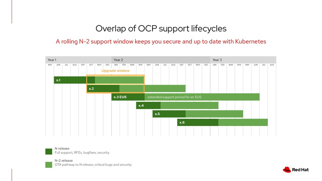 Overlap of OCP support lifecycles A rolling N-2...