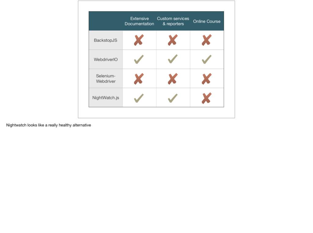 Extensive Documentation Custom services & repor...