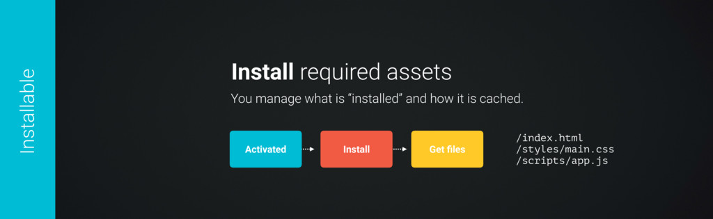 Install required assets Activated You manage wh...