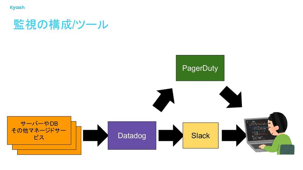 監視の構成/ツール サーバーやDB その他マネージドサー ビス Datadog PagerDu...