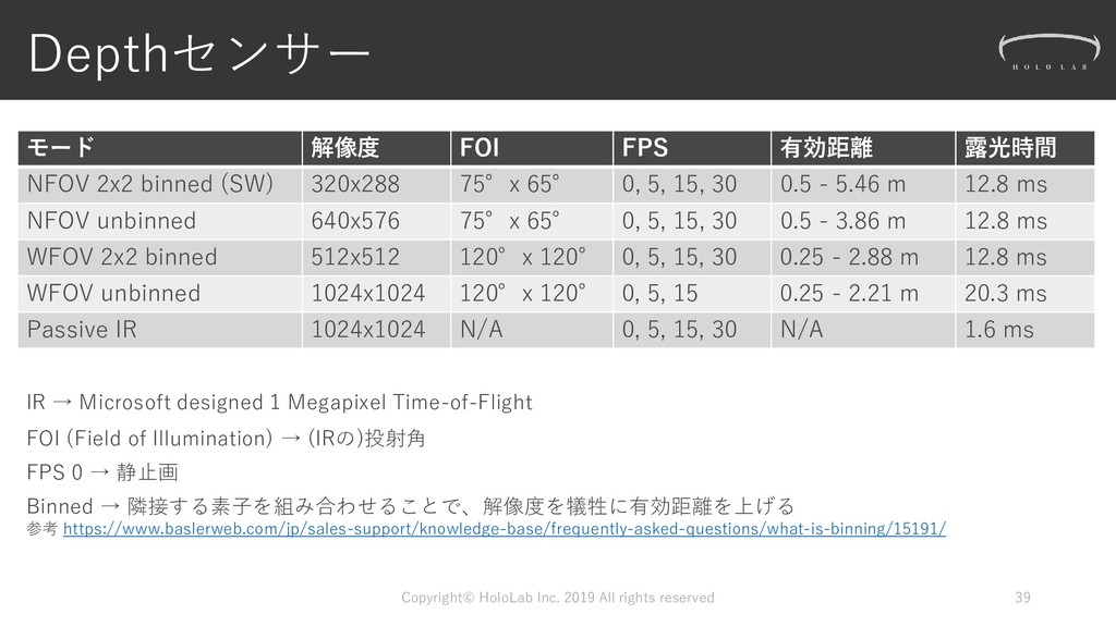 Depthセンサー モード 解像度 FOI FPS 有効距離 露光時間 NFOV 2x2 bi...
