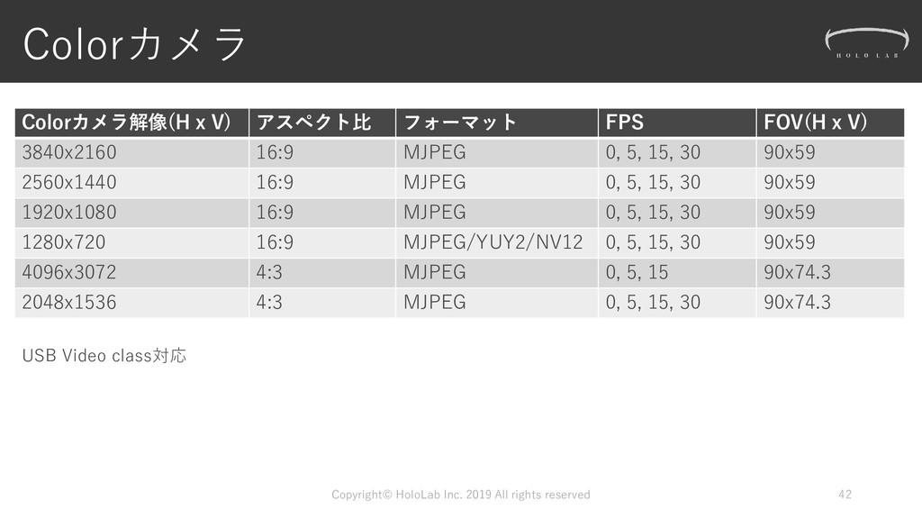Colorカメラ Colorカメラ解像(H x V) アスペクト比 フォーマット FPS FO...