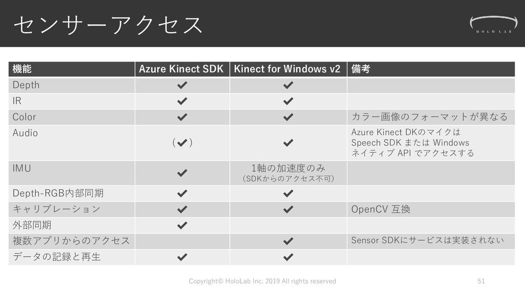 センサーアクセス 機能 Azure Kinect SDK Kinect for Windows...