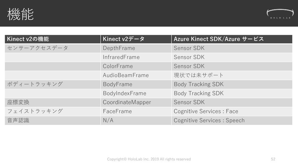 機能 Kinect v2の機能 Kinect v2データ Azure Kinect SDK/A...
