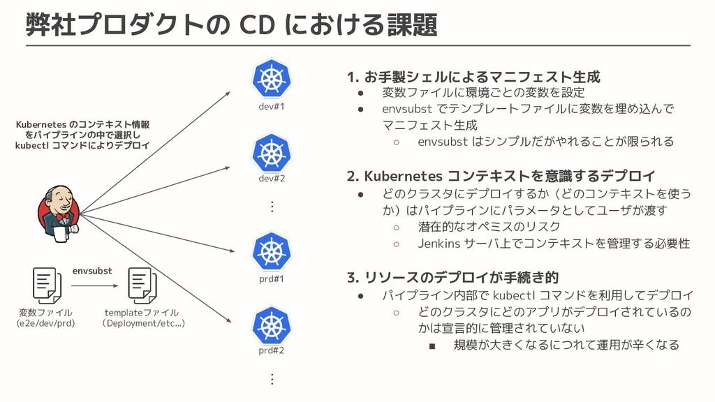 弊社プロダクトの CD における課題 dev#1 dev#2 prd#1 prd#2 ・・・ ...
