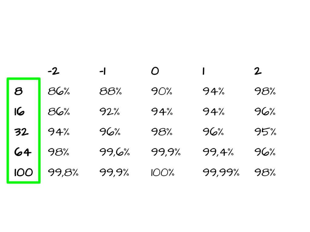 -2 -1 0 1 2 8 86% 88% 90% 94% 98% 16 86% 92% 94...