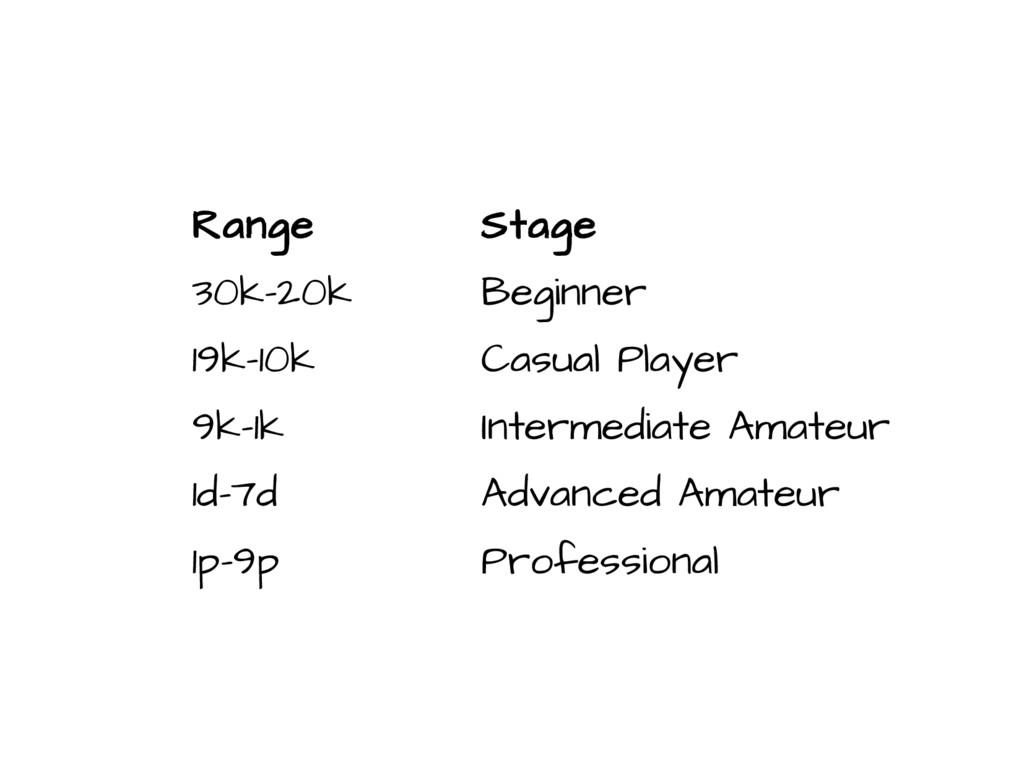 Range Stage 30k-20k Beginner 19k-10k Casual Pla...