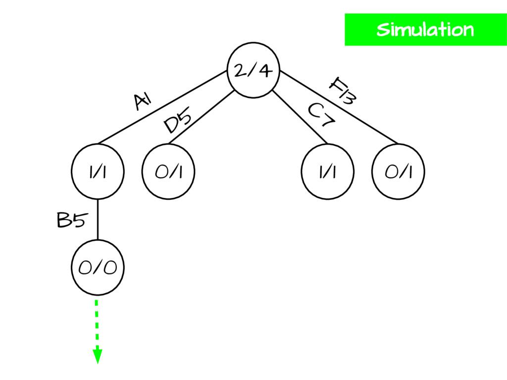 2/4 1/1 0/1 1/1 0/1 A1 D5 F13 C7 0/0 B5 Simulat...