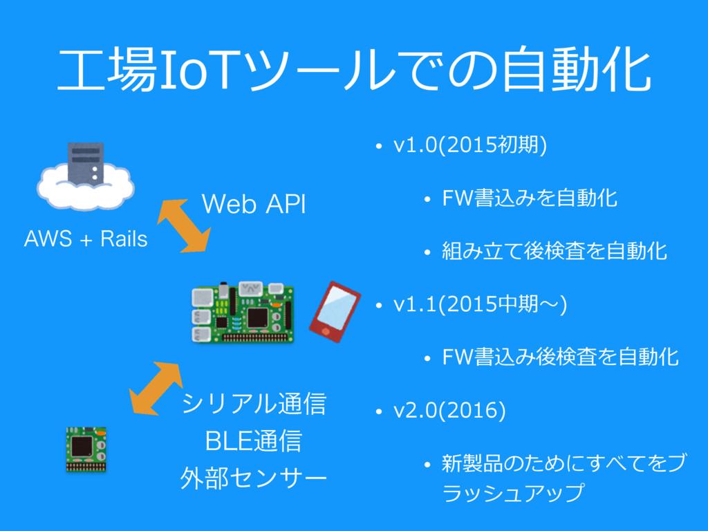 ⼯場IoTツールでの⾃動化 • v1.0(2015初期) • FW書込みを⾃動化 • 組み⽴て...