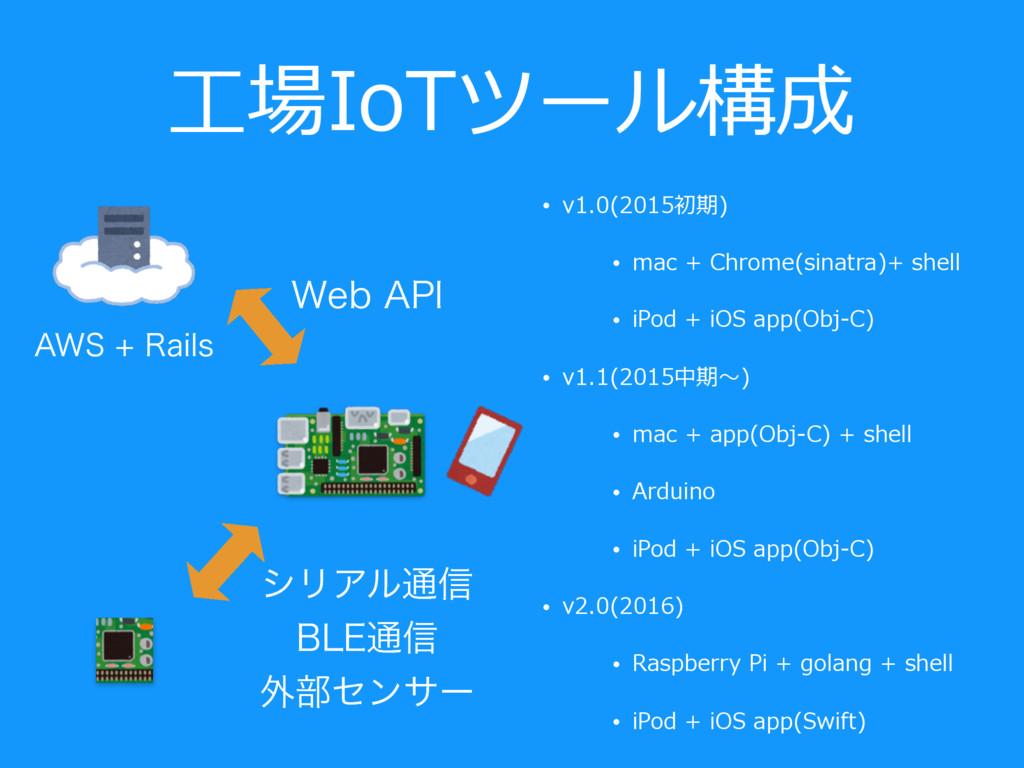 ⼯場IoTツール構成 • v1.0(2015初期) • mac + Chrome(sinatr...