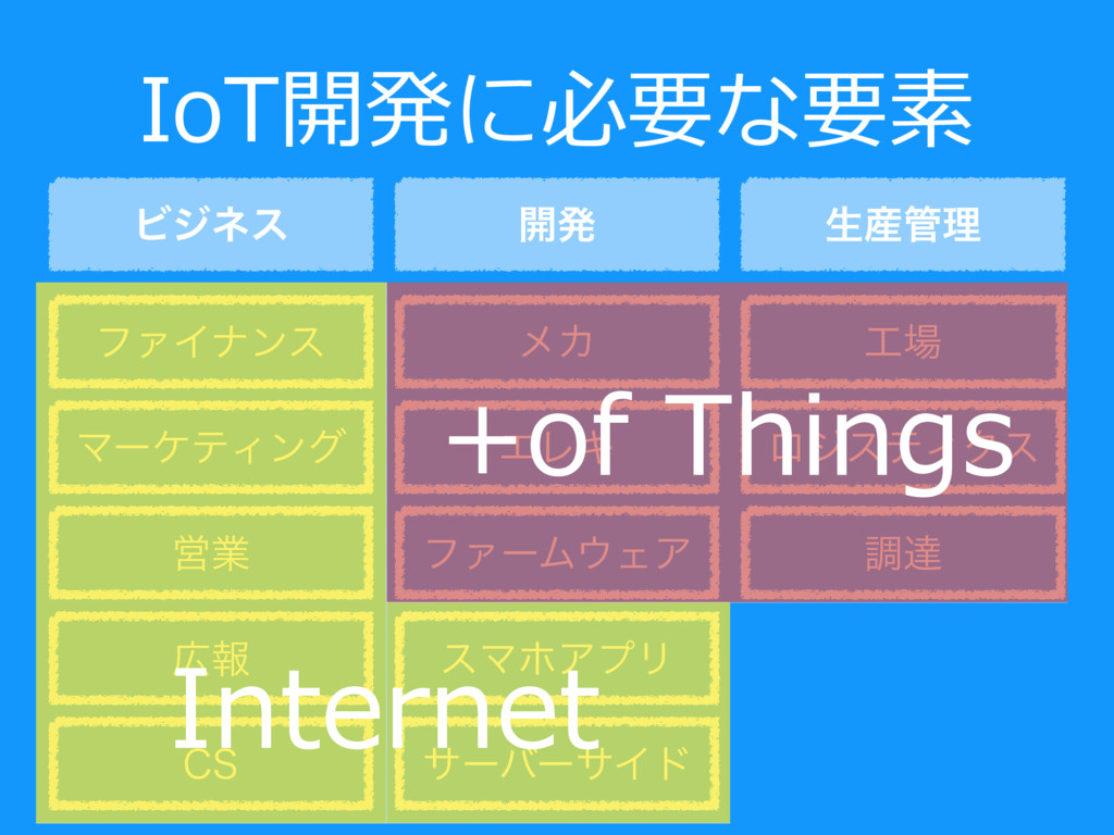 IoT開発に必要な要素 Ϗδωε ϑΝΠφϯε ϚʔέςΟϯά Ӧۀ ใ ϝΧ ΤϨΩ ϑΝ...