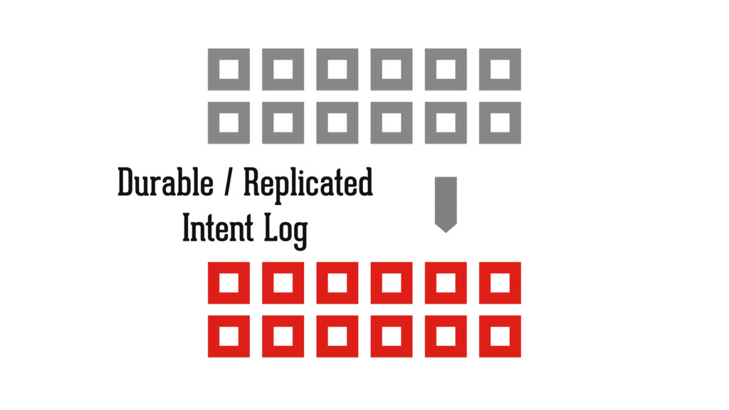 Durable / Replicated Intent Log
