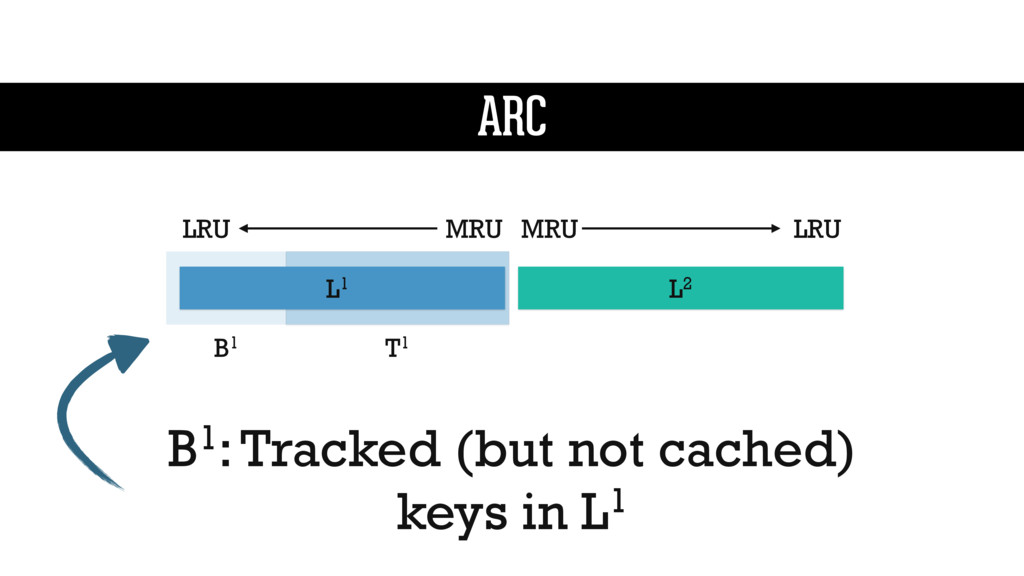 B1: Tracked (but not cached) keys in L1 L1 L2 M...