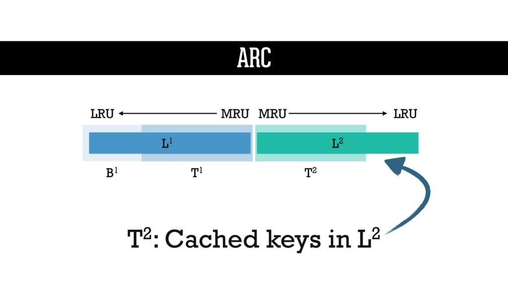 L1 L2 MRU LRU LRU MRU T1 B1 T2 T2: Cached keys ...