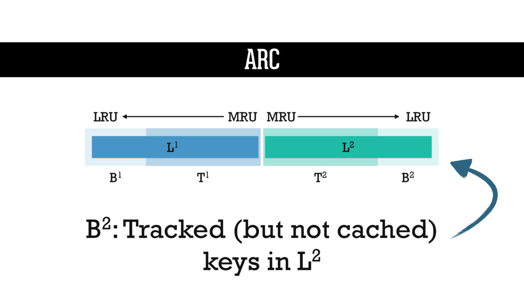 B2: Tracked (but not cached) keys in L2 L1 L2 M...