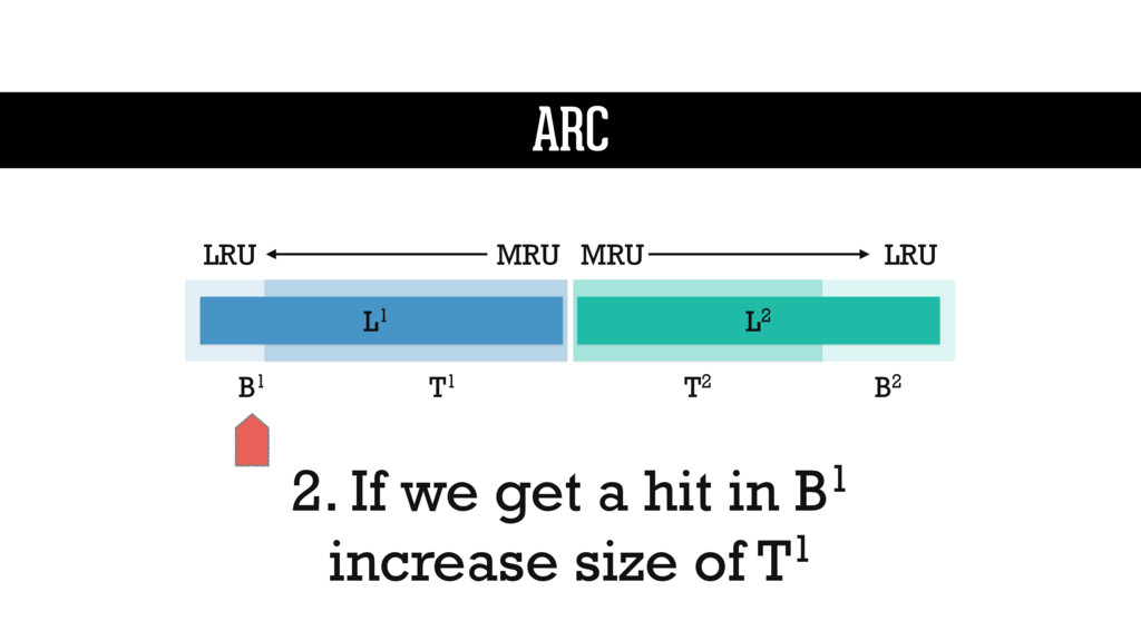 2. If we get a hit in B1 increase size of T1 L1...