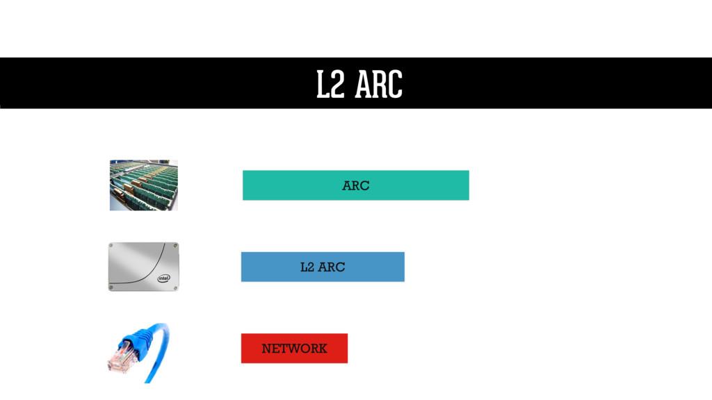 L2 ARC ARC L2 ARC L2 ARC NETWORK