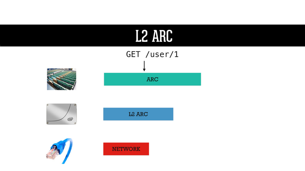 L2 ARC ARC L2 ARC GET /user/1 L2 ARC NETWORK