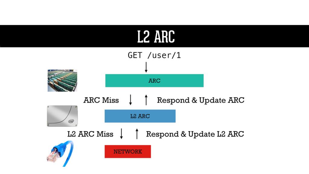 L2 ARC ARC L2 ARC GET /user/1 L2 ARC NETWORK AR...