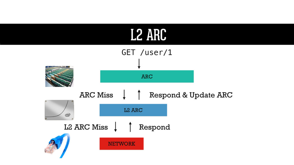 L2 ARC ARC L2 ARC GET /user/1 L2 ARC NETWORK AR...