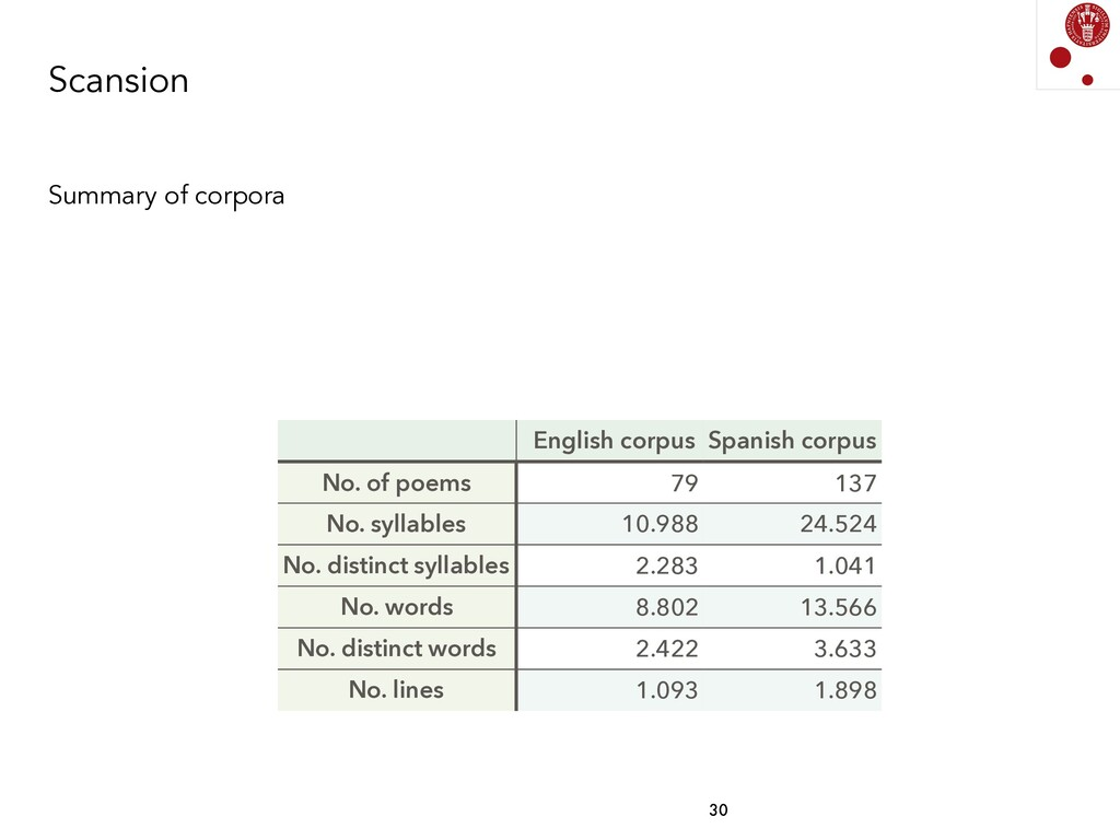 Scansion Summary of corpora Spanish corpus 137 ...