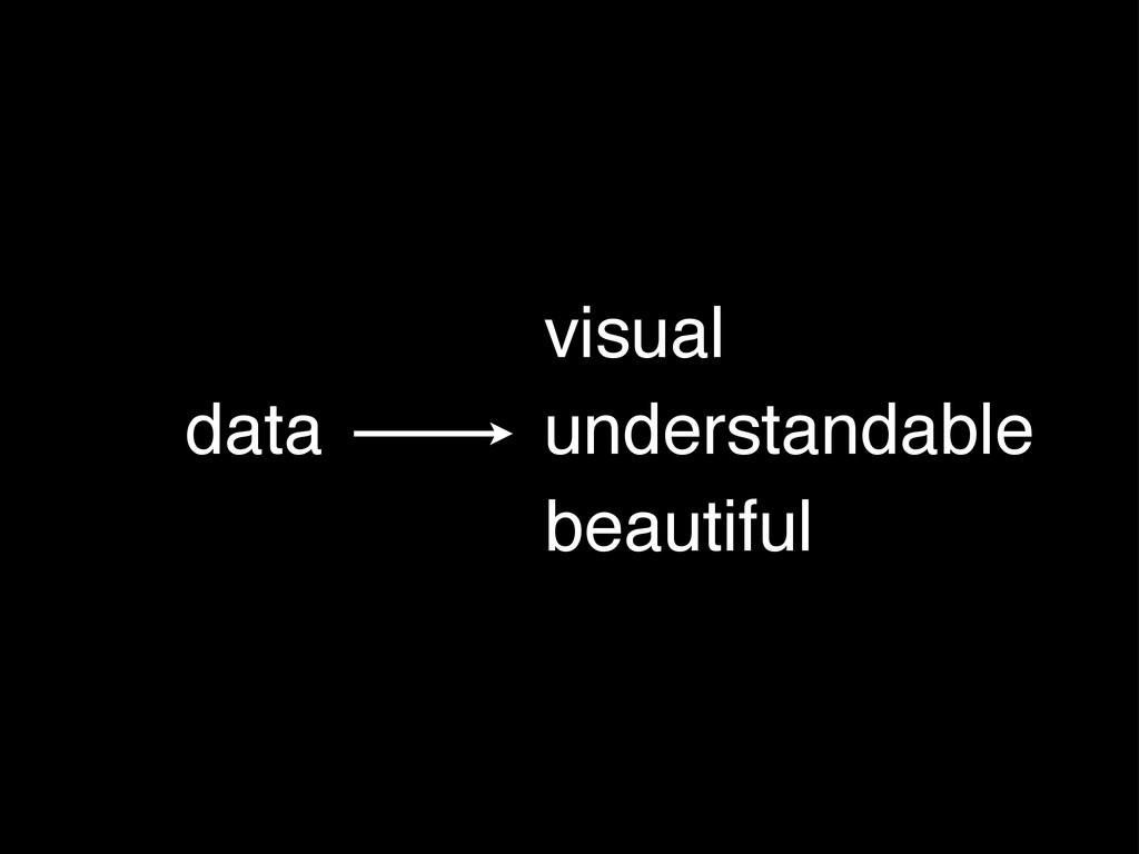 data visual understandable beautiful