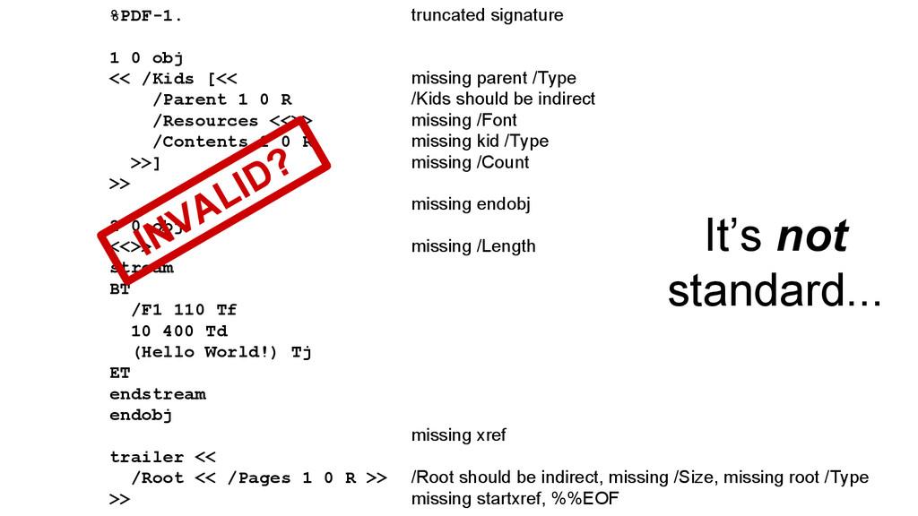 truncated signature missing parent /Type /Kids ...