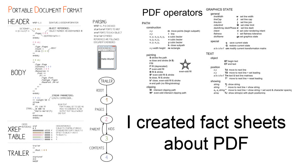 I created fact sheets about PDF