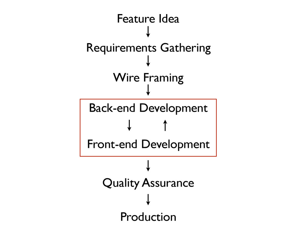Feature Idea Requirements Gathering Wire Framin...