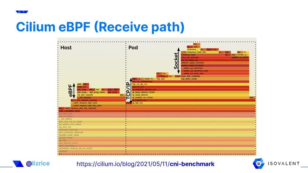 @lizrice Cilium eBPF Receive path) https://cil...
