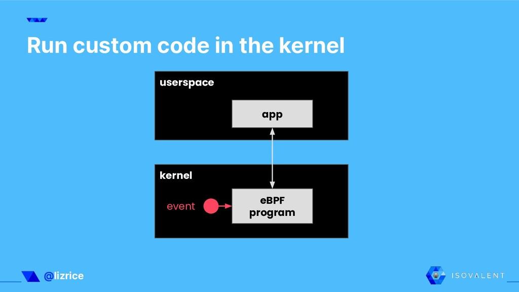 @lizrice userspace kernel app eBPF program even...