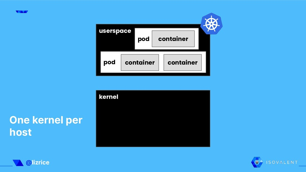 @lizrice userspace kernel pod container pod con...