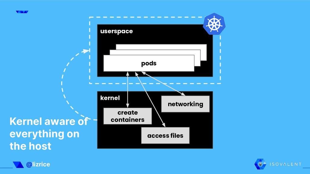 @lizrice userspace kernel app app pods networki...