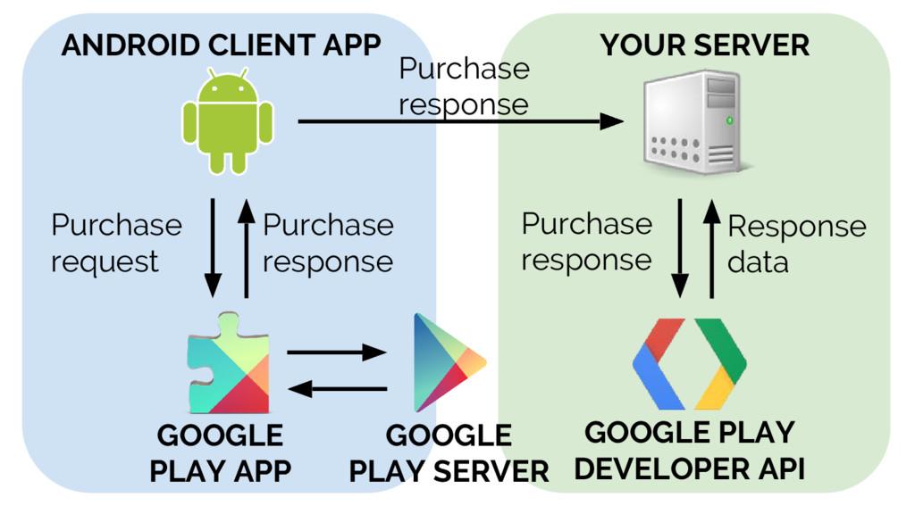 Purchase response Response data GOOGLE PLAY DEV...