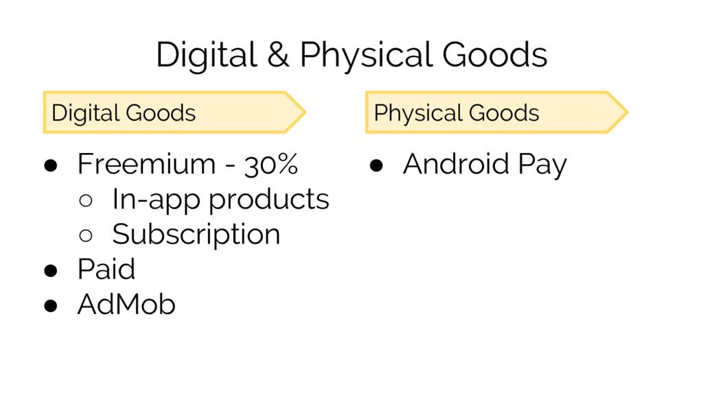 Digital & Physical Goods ● Freemium - 30% ○ In-...