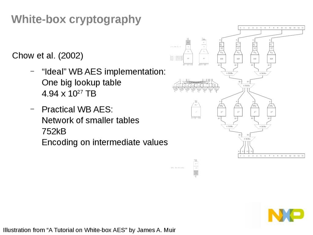"""Chow et al. (2002) – """"Ideal"""" WB AES implementat..."""