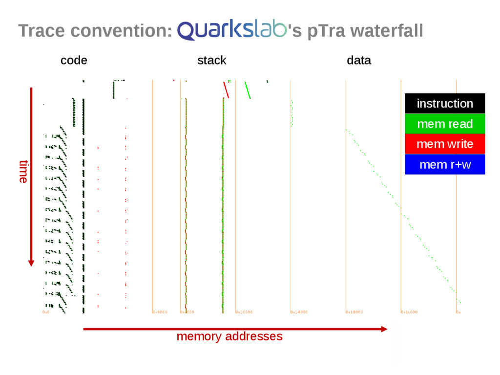Trace convention: 's pTra waterfall time memory...