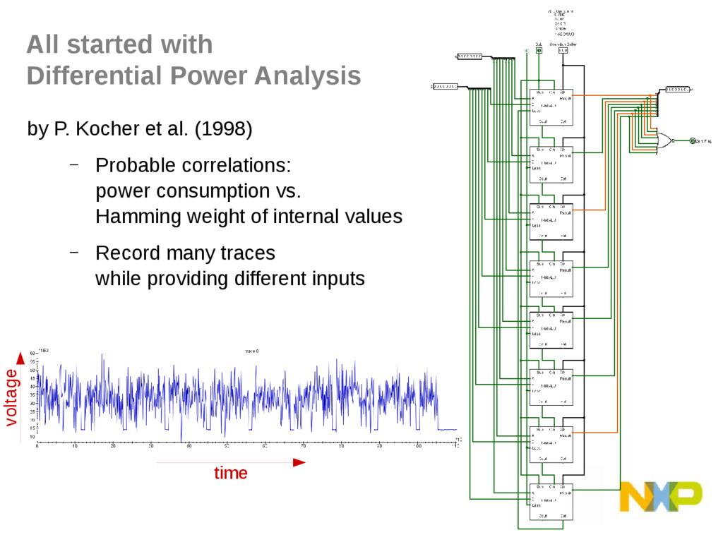 All started with Differential Power Analysis by...