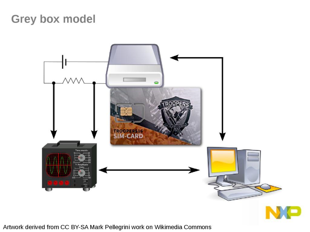 Grey box model Artwork derived from CC BY-SA Ma...