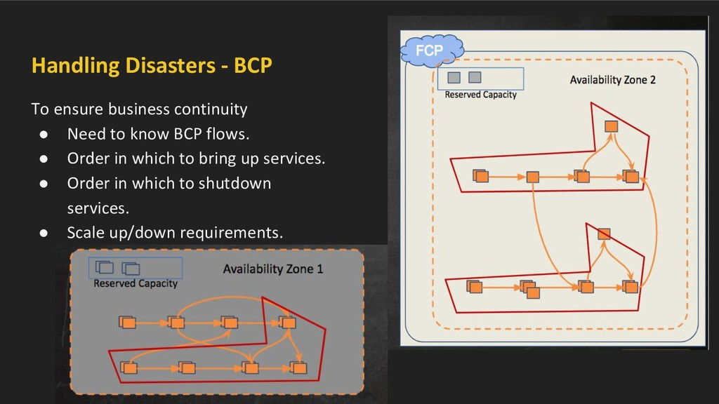 Handling Disasters - BCP To ensure business con...
